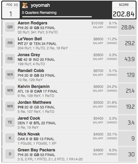 Winning lineup this week let s take a look at what worked for him