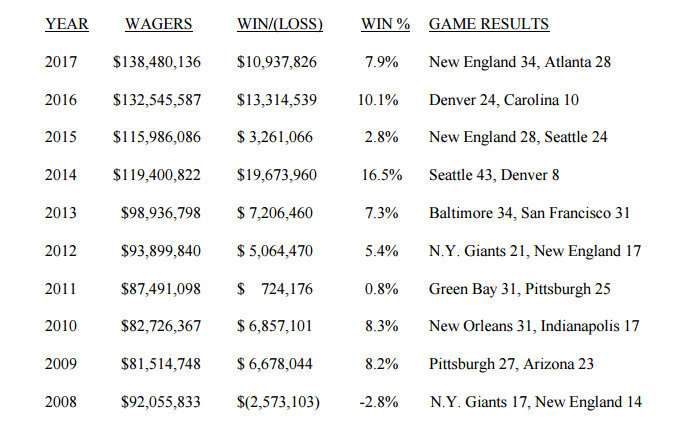 Nevada sportsbooks join Patriots as big Super Bowl 51 winners